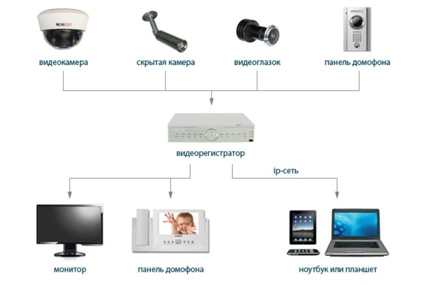 Камеры видеонаблюдения схема подключения видеорегистратор 85